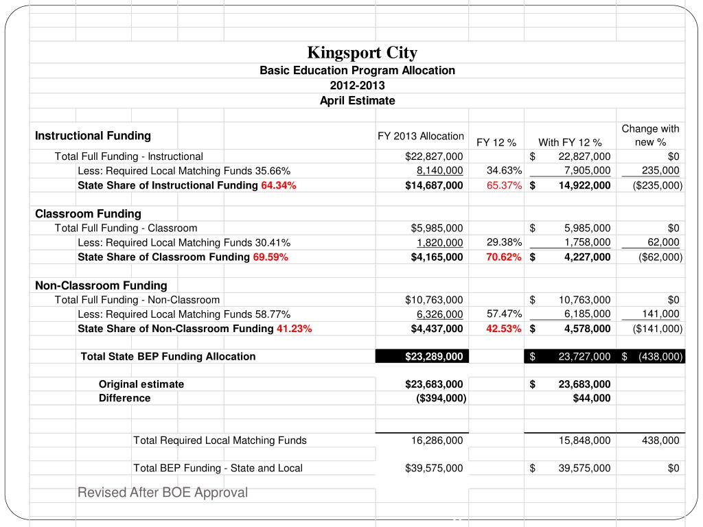 Revised After BOE Approval