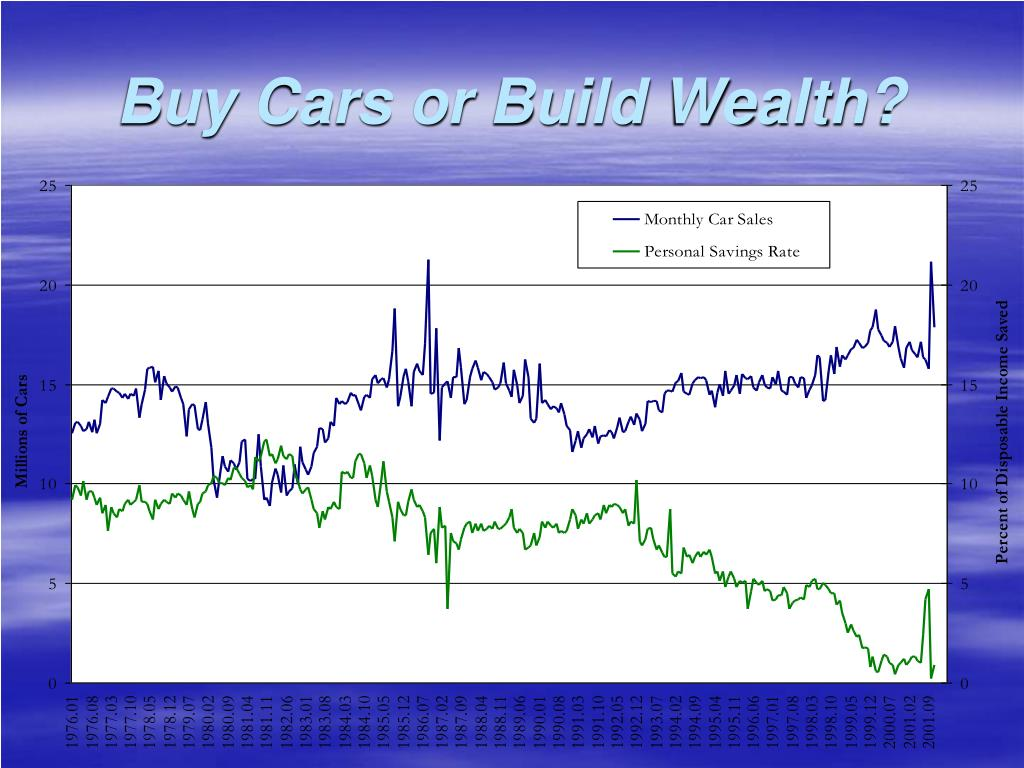 Buy Cars or Build Wealth?