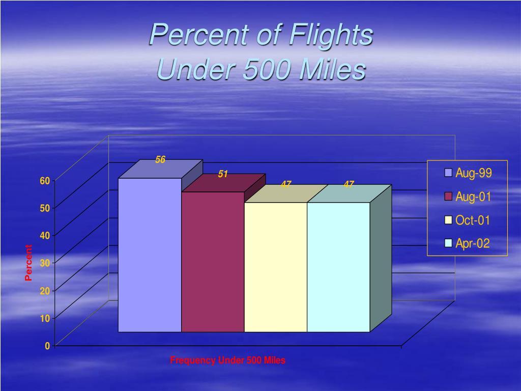 Percent of Flights
