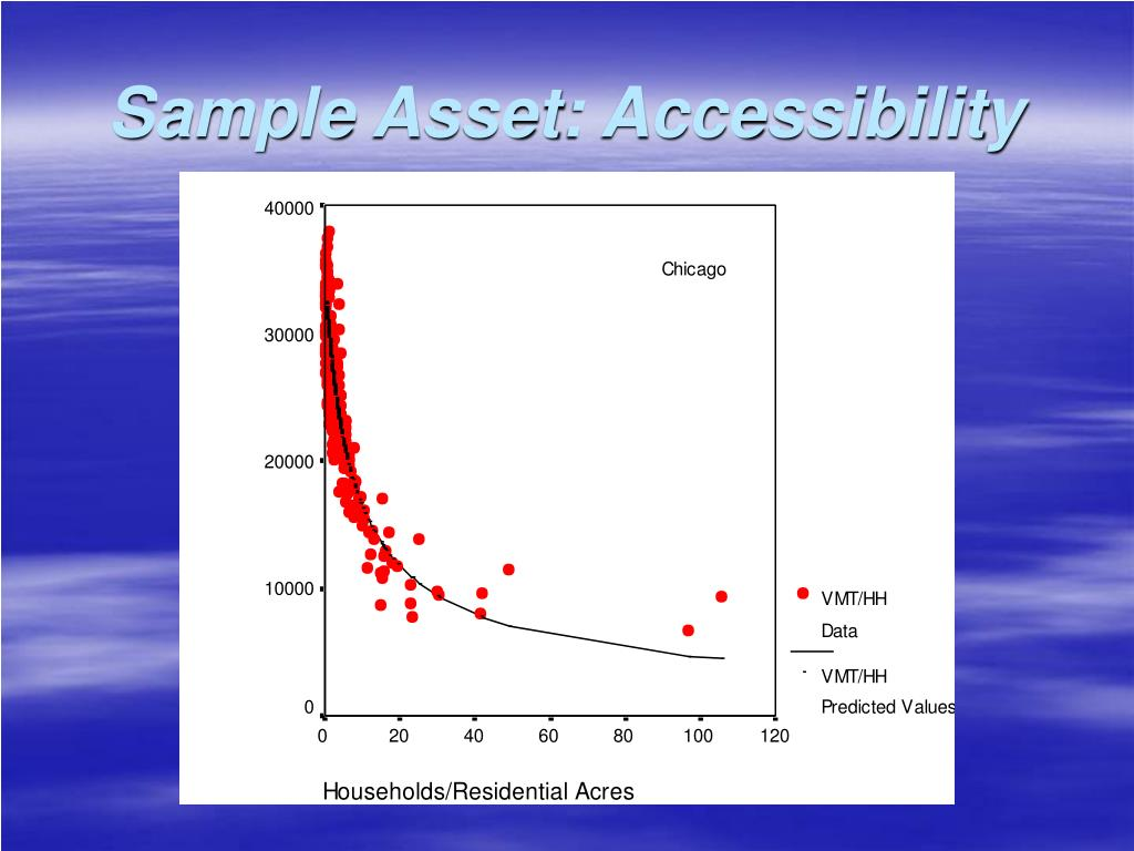 Sample Asset: Accessibility