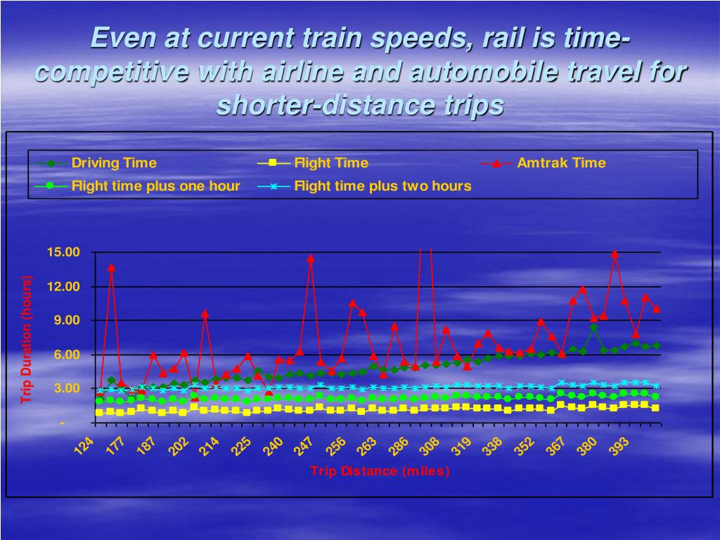 Even at current train speeds, rail is time-competitive with airline and automobile travel for shorter-distance trips