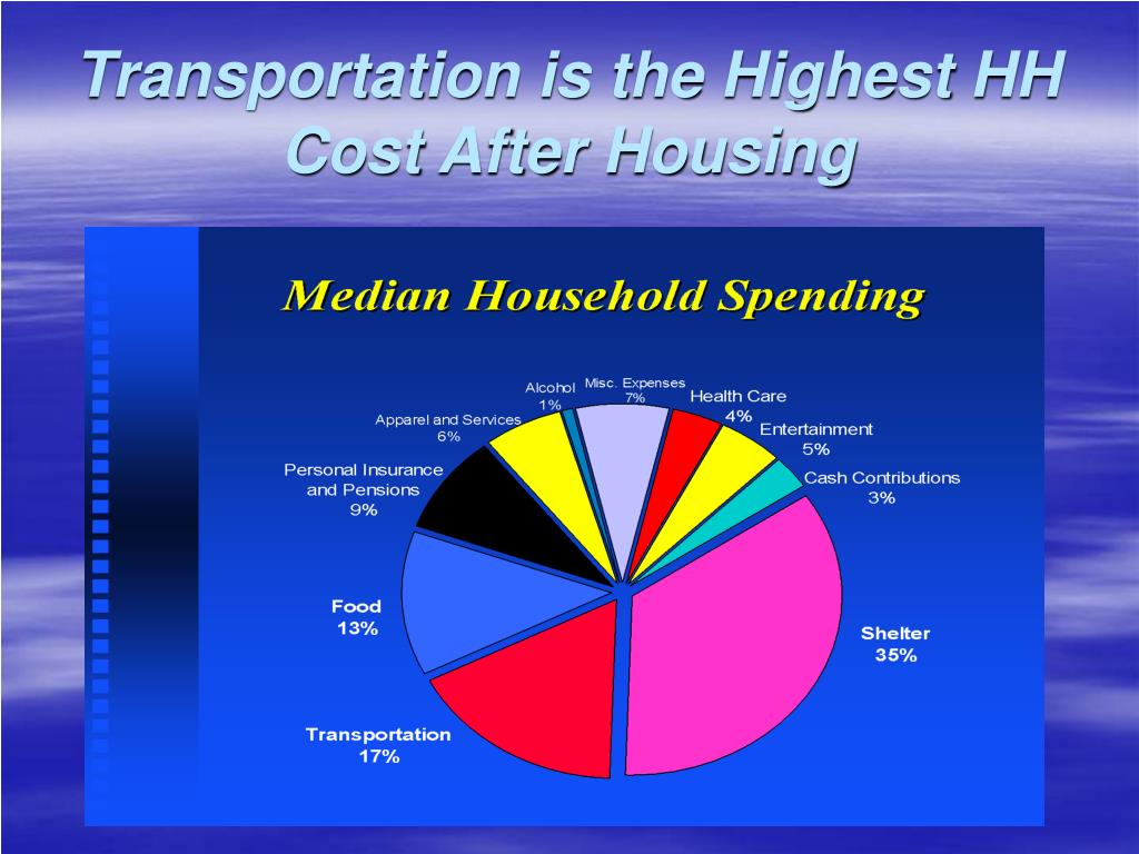 Transportation is the Highest HH Cost After Housing