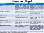 korea and nepal