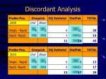 discordant analysis10