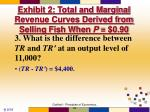 exhibit 2 total and marginal revenue curves derived from selling fish when p 0 9032