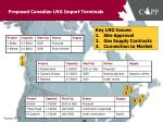 proposed canadian lng import terminals