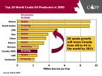 top 10 world crude oil producers in 2005