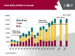 total wells drilled in canada
