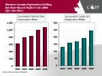 western canada exploration drilling set new record highs in q1 2006 q1 jan mar