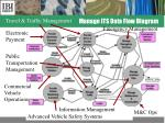 manage its data flow diagram