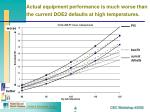 actual equipment performance is much worse than the current doe2 defaults at high temperatures