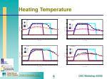 heating temperature