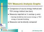 tdv measures analysis graphs