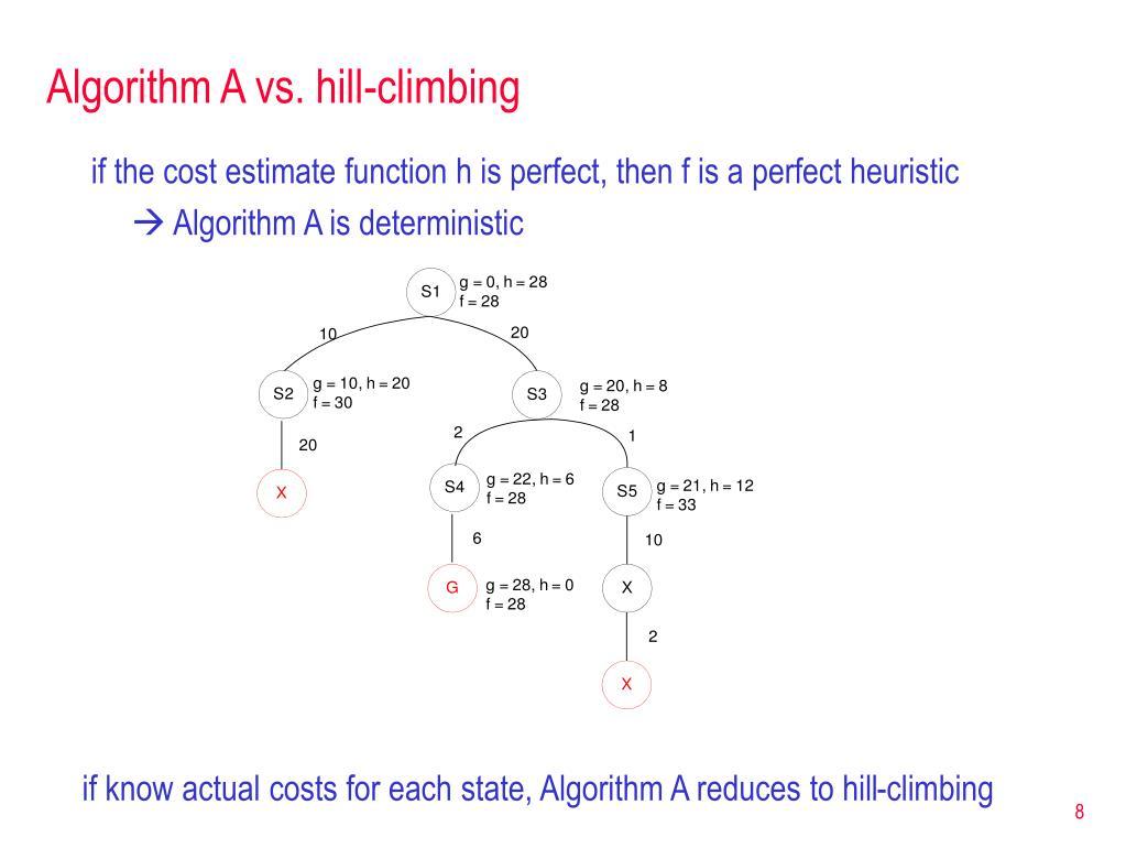 Algorithm A vs. hill-climbing