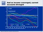 and as income converged current accounts diverged