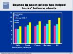 bounce in asset prices has helped banks balance sheets