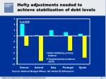 hefty adjustments needed to achieve stabilization of debt levels