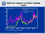 spill over impact on banks funding costs