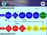 process13