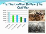 the five costliest battles of the civil war