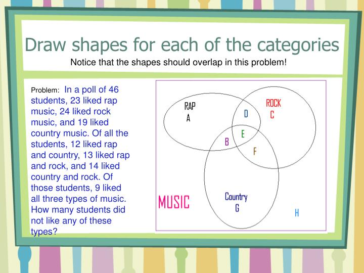 Ppt draw a venn diagram powerpoint presentation id69782 draw shapes for each of the categories ccuart Choice Image