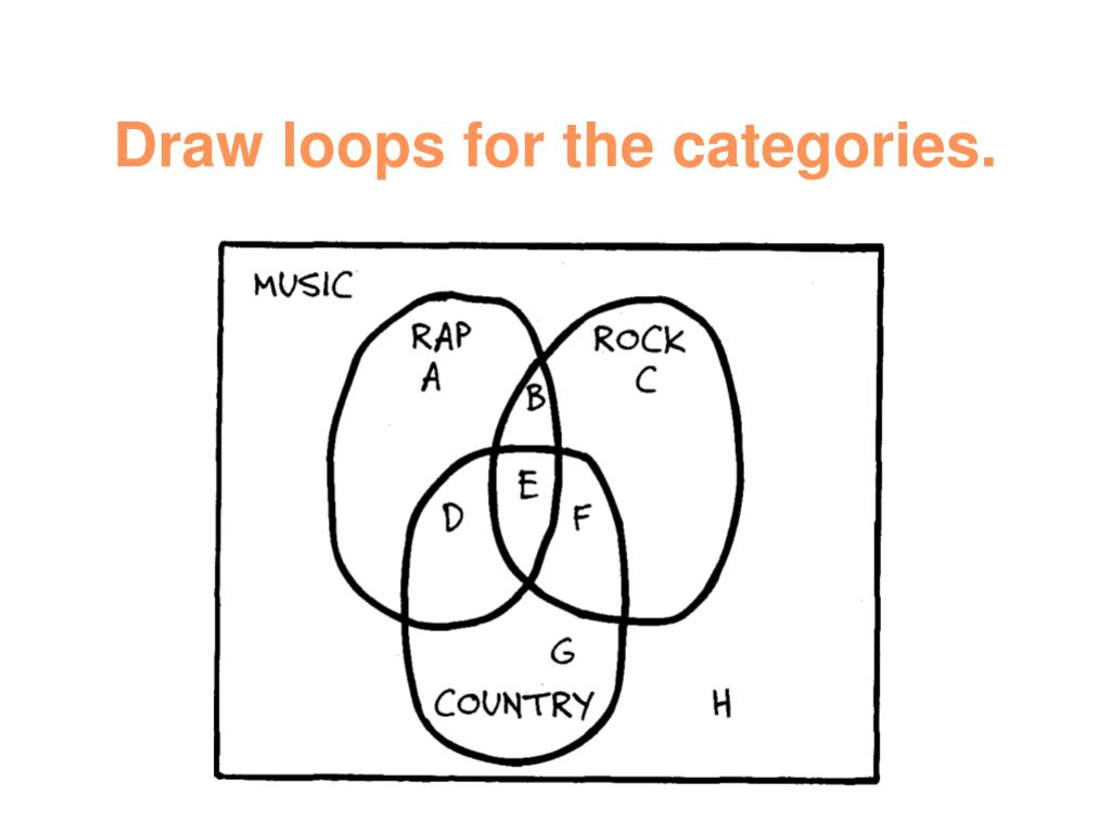 Draw loops for the categories.