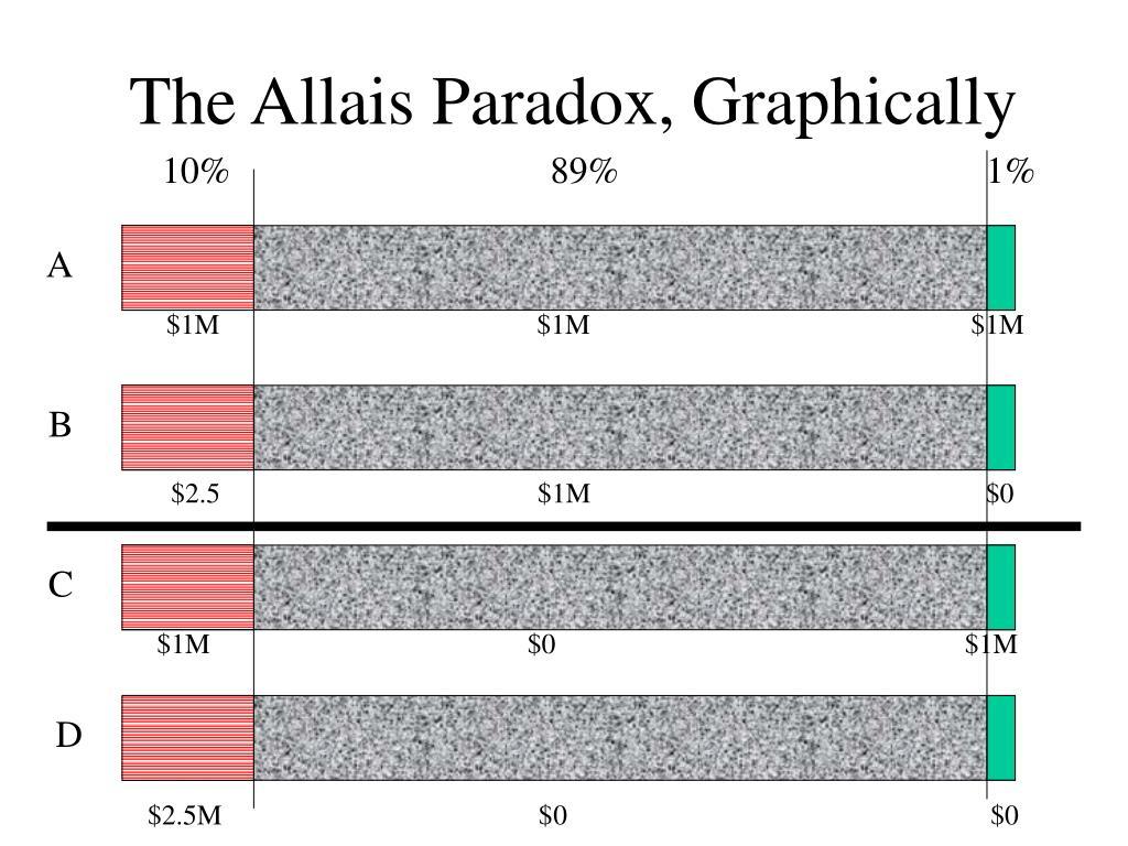 The Allais Paradox, Graphically