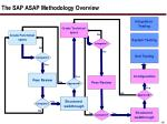 the sap asap methodology overview