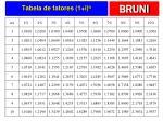 tabela de fatores 1 i n