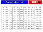 tabela de fatores 1 i n31