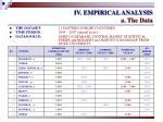 iv empirical analysis a the data