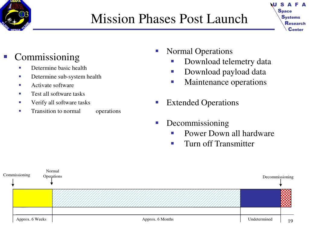 Mission Phases Post Launch