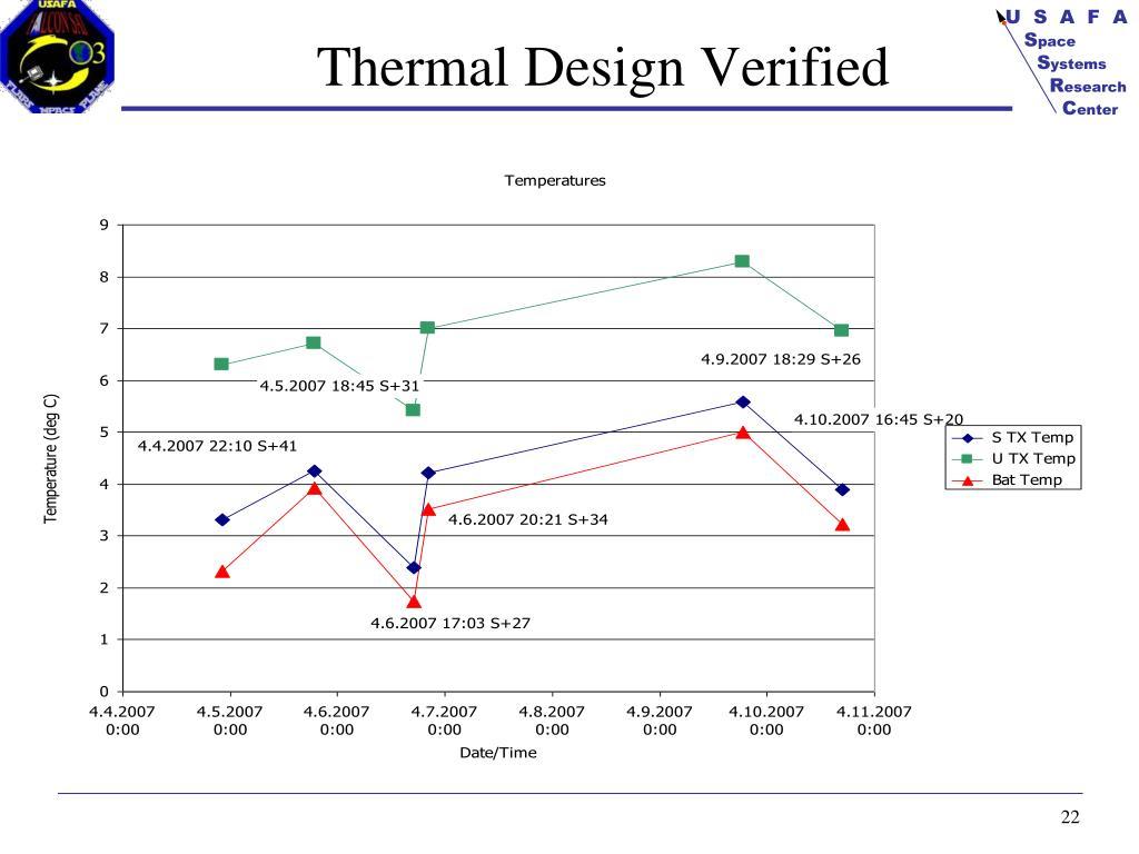 Thermal Design Verified
