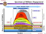 spectrum of military engagement
