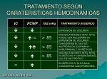 tratamiento seg n carateristicas hemodinamicas
