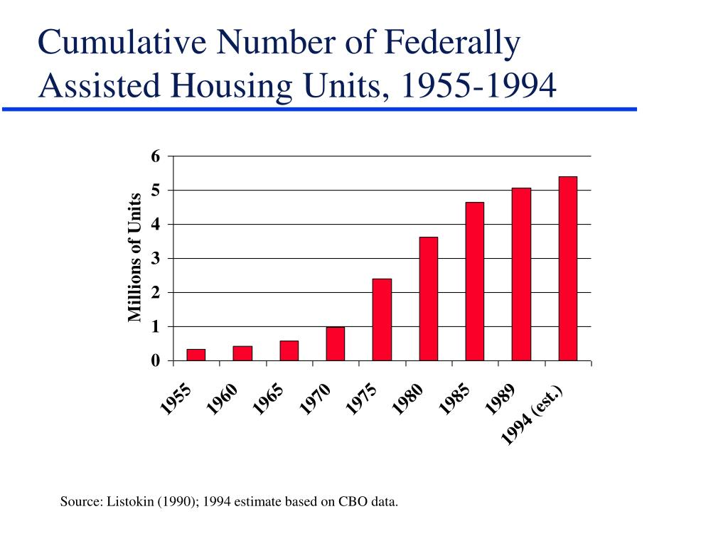 Cumulative Number of Federally Assisted Housing Units, 1955-1994