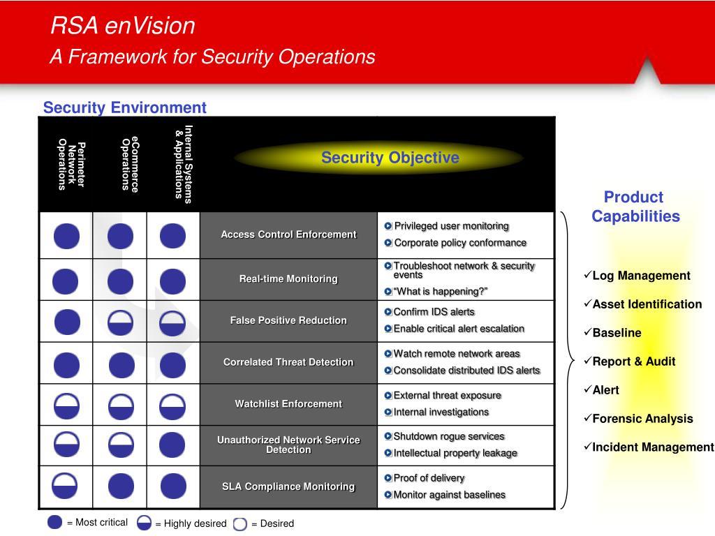 PPT - An Introduction to enVision Enterprise Platform for