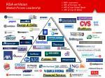 rsa envision market proven leadership