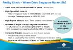 reality check where does singapore market sit