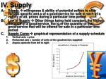 iv supply