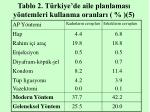 tablo 2 t rkiye de aile planlamas y ntemleri kullanma oranlar 5
