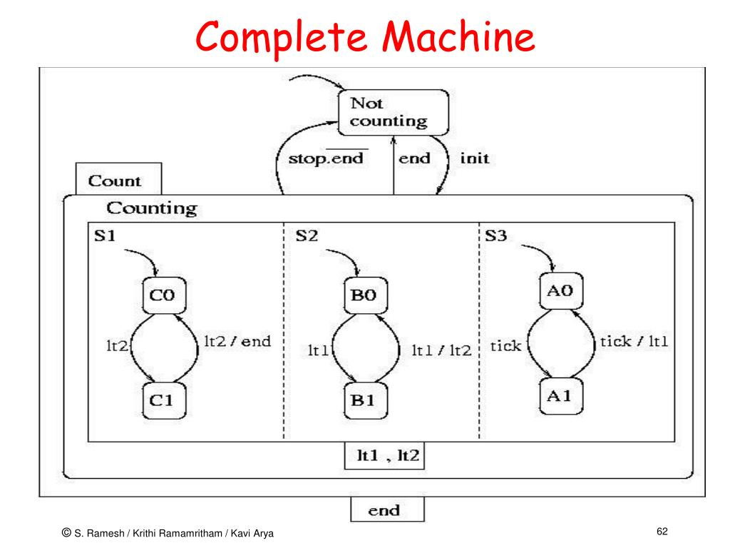 Complete Machine