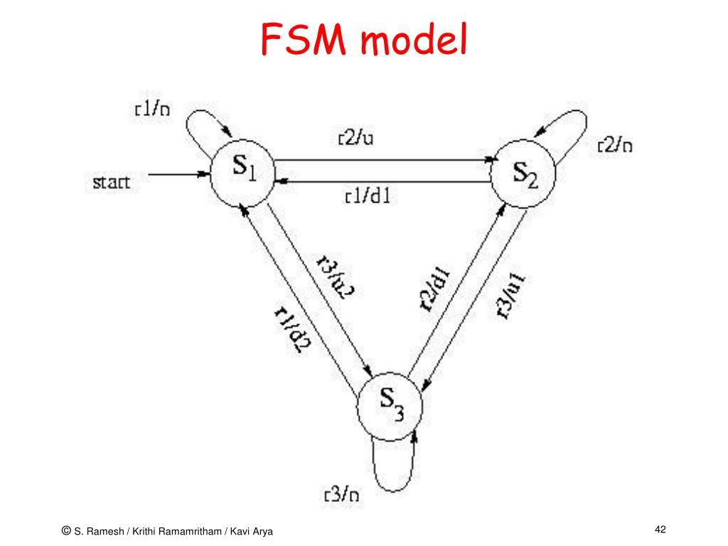 FSM model