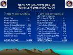 nsan kaynaklari ve destek h zmetler ube m d rl8