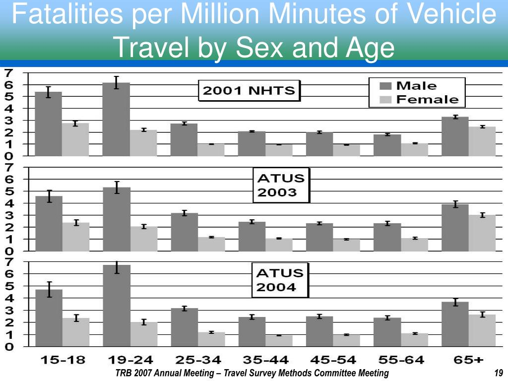 Fatalities per Million Minutes of Vehicle Travel by Sex and Age