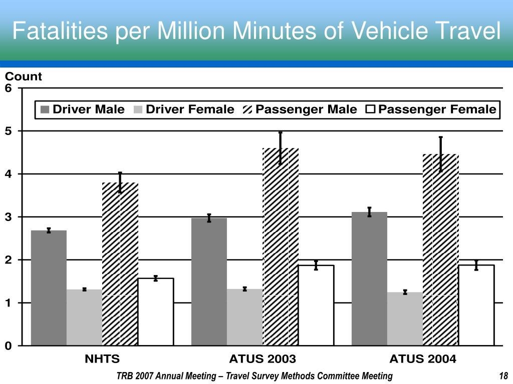 Fatalities per Million Minutes of Vehicle Travel