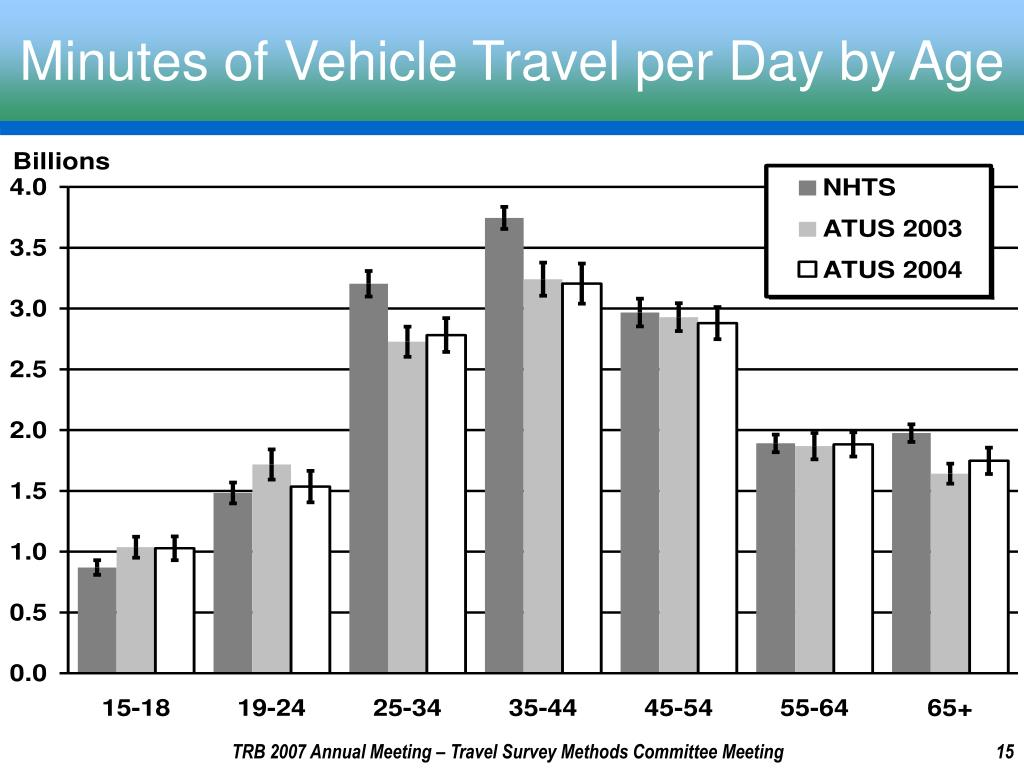 Minutes of Vehicle Travel per Day by Age