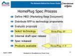 homeplug spec process