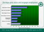 surveys give voice and engage employees
