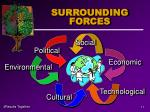 surrounding forces
